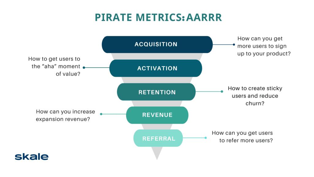 AARRR Pirate Metrics SaaS