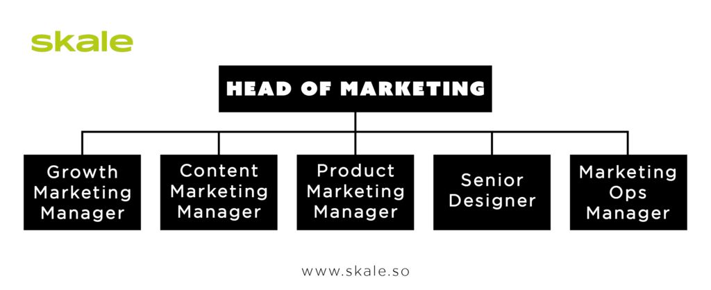 small size SaaS marketing team structure