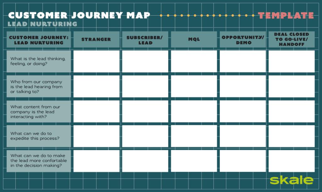 Customer journey map template